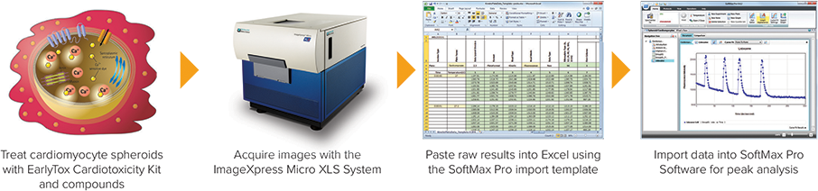 Introducing the softmax pro 7 software | molecular devices.