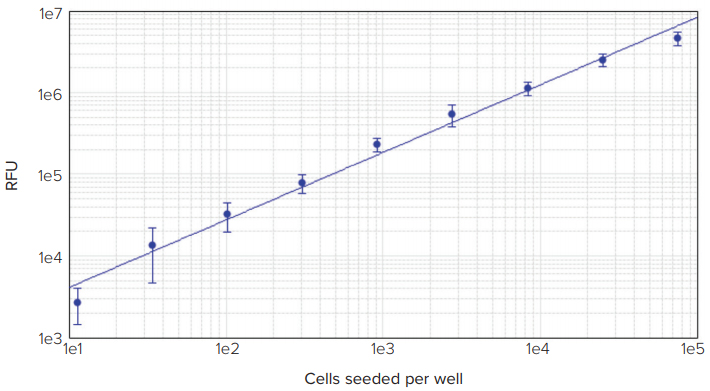 Delfia cell proliferation assay on the SpectraMax i3 Multi-Mode