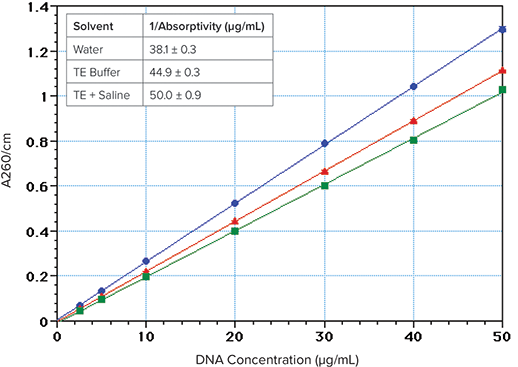 DNA and RNA absorbance measurements using SpectraMax