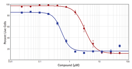 IC50 curves for cytotoxic compounds