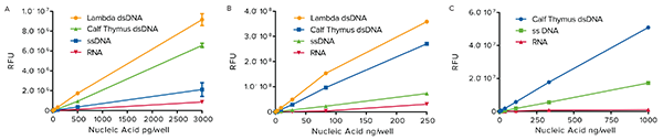 SpectraMax Quant_High Selectivity for dsDNA