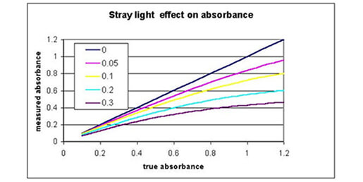 How does stray light affect my optical density (OD) reading?