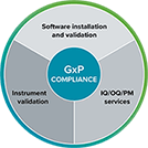 GxP Compliance Tools