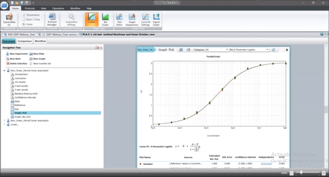 Parallel Line Analysis in SoftMax Pro Software
