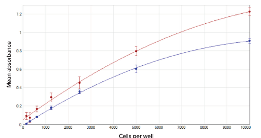 Mean absorbance value vs. cells