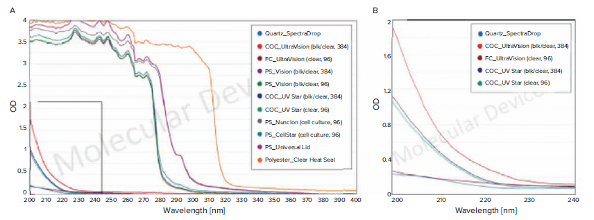 Absorbance profiles of different microplate materials
