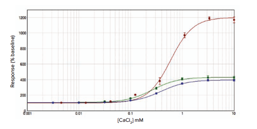 Concentration-effect curves to CaCl2 in RBL cells
