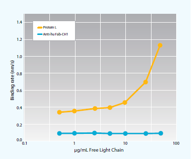 Effect of free kappa light chains on detection of human