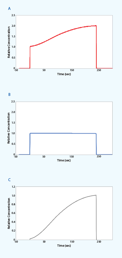 Competition NeXtStep assay illustrated with real-time concentra- tion graphs.