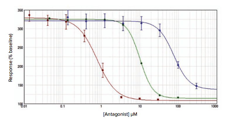 Fura-2 QBT CRAC channel inhibitor assay