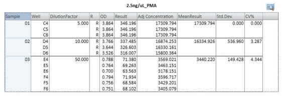 Group table displaying calculated sample concentrations