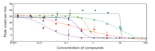Number of peaks plotted against compound concentration