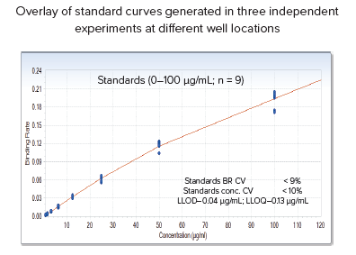 Pooled standard curve data generated at different well locations