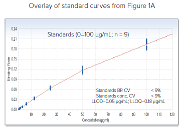 Pooled standard curve data generated at same well locations