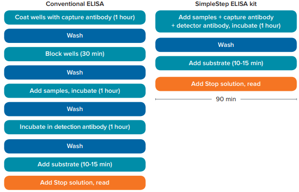 SimpleStep ELISA kit and conventional ELISA workflows
