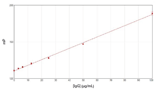 standard curve generated using the ValitaTITER