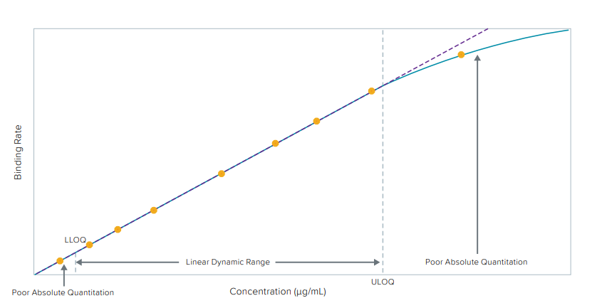 Standard curve showing limits of detection and quantitation