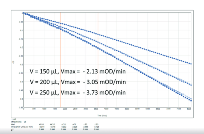 Vmax rate for a kinetic absorbance assay