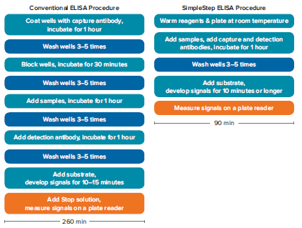 workflow-comparison-of-conventional-elisa-and-simplestep-elisa-protocols