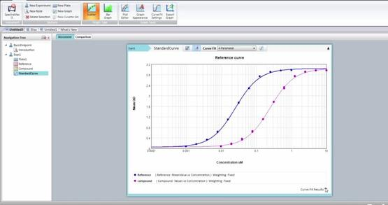 Modifying Existing Graphs in SoftMax Pro 7