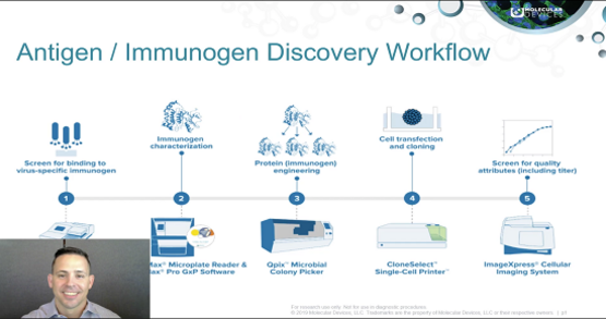Antigen / Immunogen Discovery and Optimization