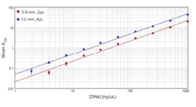DNA Protein Detection